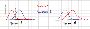 Combining data from the two populations and calculating the mean (dashed grey line) would show no difference between Variable A and Variable B. In actuality, the two variables are anti-correlated in each population.